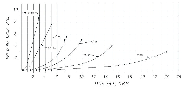 Visual Flow Indicators General Pressure Drop - Production Engineering