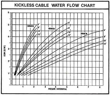 Kickless Cable Water Flow Chart - Production Engineering
