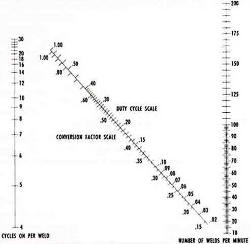Water Conversion and Duty Cycle Chart - Production Engineering