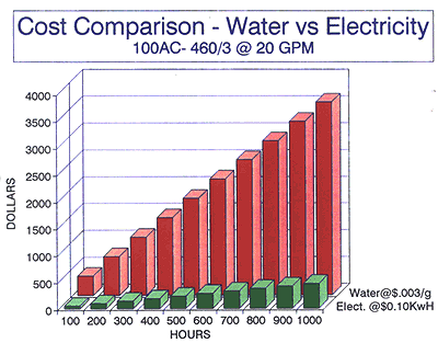 Chiller Cost Comparison Chart - Water Vs Electricity - Production Engineering