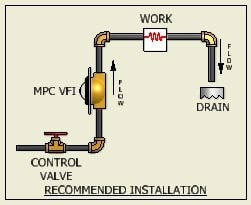 Visual Flow Indicators General Typical Installation - Production Engineering